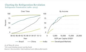 Supply and demand in developing countries