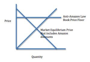 The AntiAmazon Law price floor