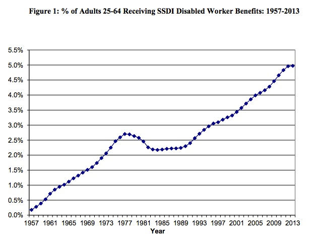 Social Security beneficiary increase