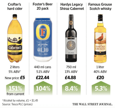 Curbing alcohol consumption with a minimum price
