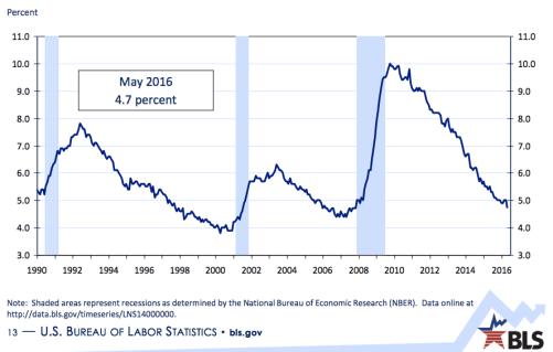 Understanding the employment report