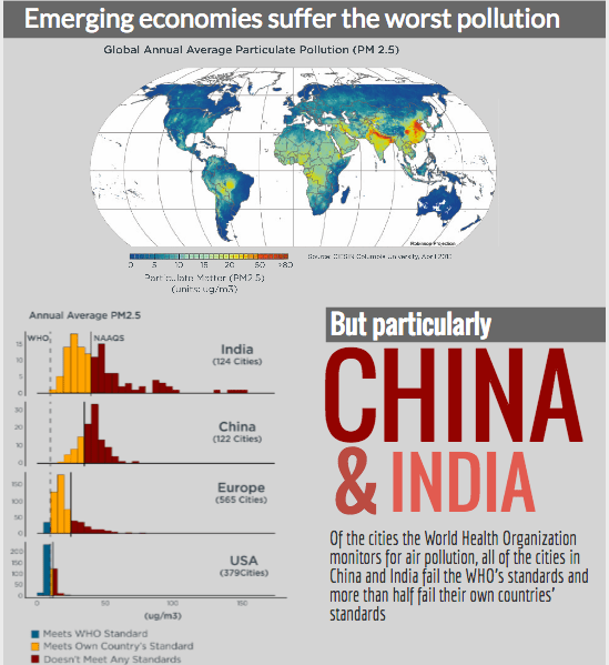 Emerging economies' air pollution