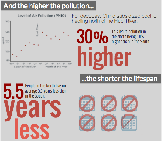 Reducing China's air pollution