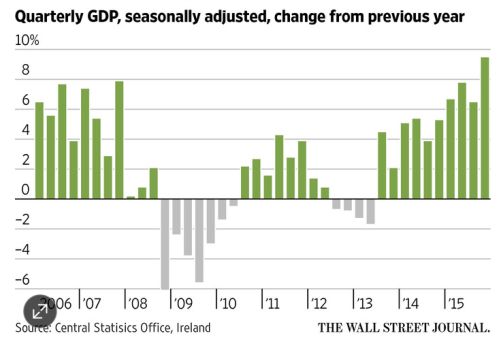 Ireland's GDP growth rate