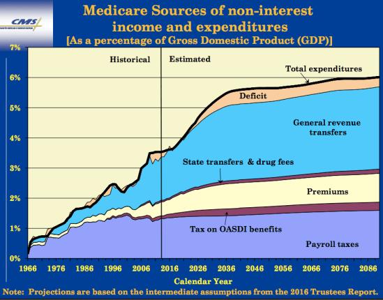 Medicare's deficit