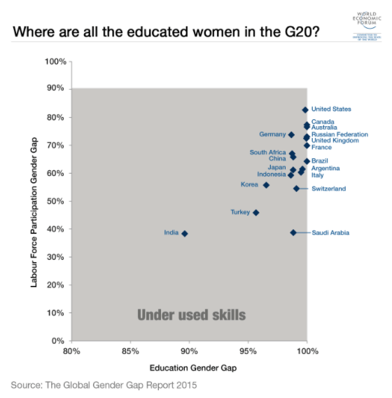 Global gender gap and education