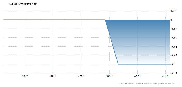 Japan's economic problems