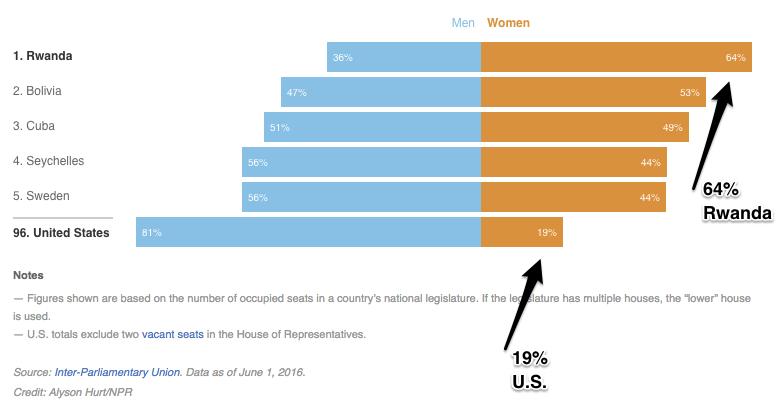 The global gender gap and Rwanda's feminism