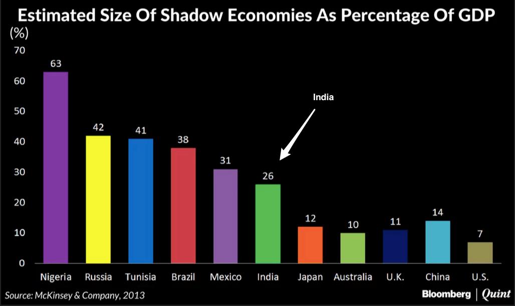India's shadow economy