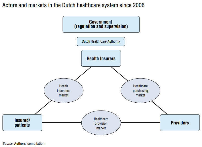 australias healthcare system Skip syllabus description section 1: health system structure explores the multiple layers of care within the australian health care system section 2: funding and medicare an.