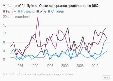 Academy Award costs