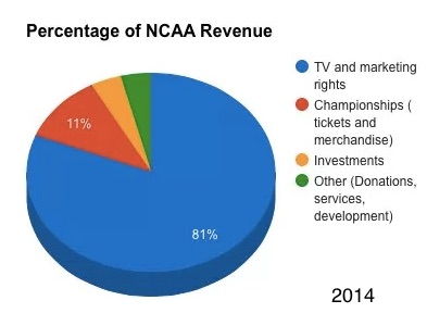 NCAA March Madness money facts