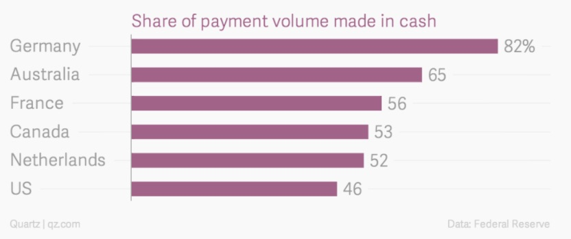 cash payments Germany and U.S.