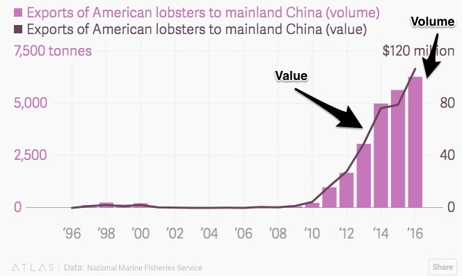 Value and volume of China's lobster demand