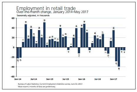 structural retail unemployment