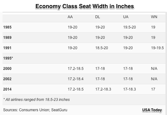 Shrinking airline seats