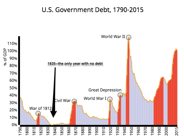 Alexander Hamilton economics