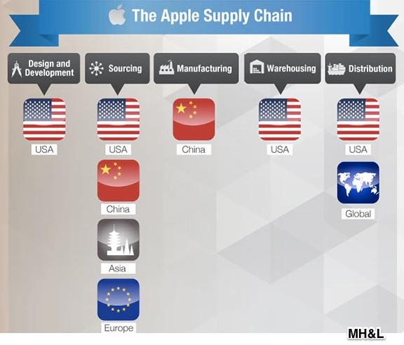 apple global supply chain Apple inc: managing a global supply chain case solution,apple inc: managing a global supply chain case analysis, apple inc: managing a global supply chain.