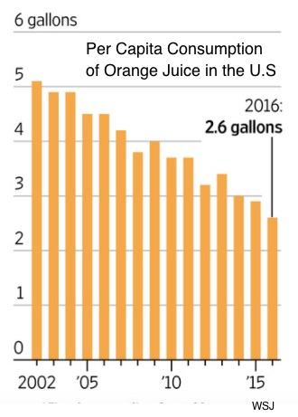 Florida orange industry demand
