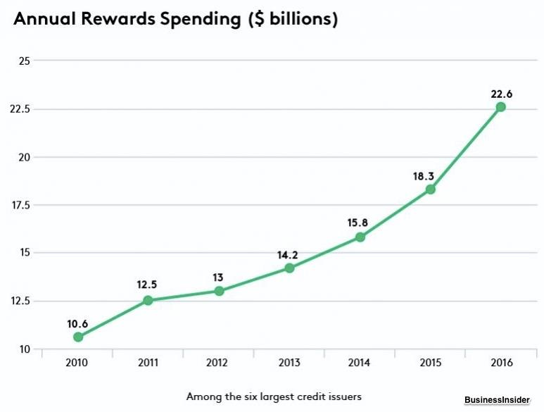 free rewards programs costs