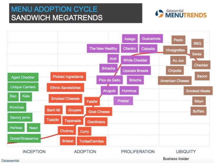 sandwich economics