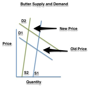 butter shortage supply and demand