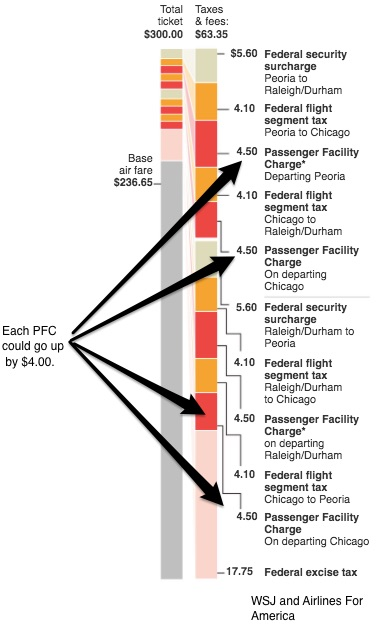 Airline fees and taxes