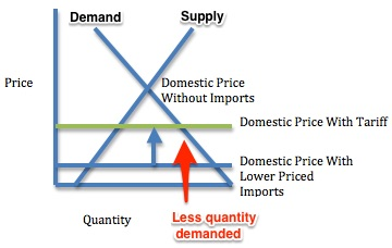 China's wine imports and tariff impact