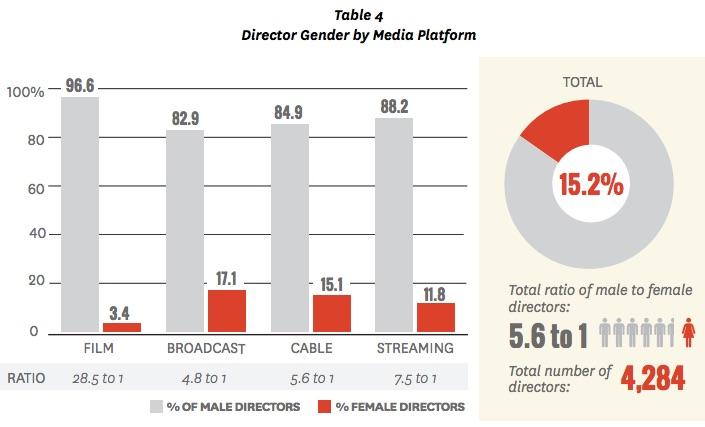 Hollywood's gender pay gap