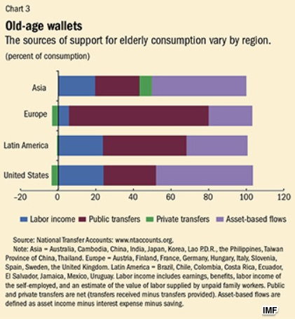 Aging populations