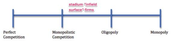 MLB stadium infields