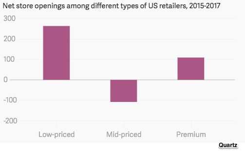 Massive retail restructuring