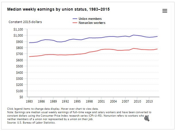 union membership wages and salaries