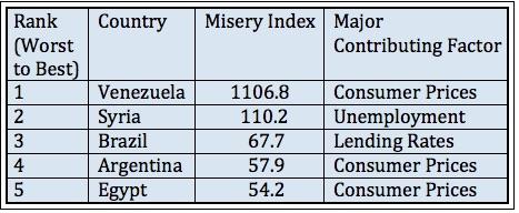 Steve Hanke's Misery Index