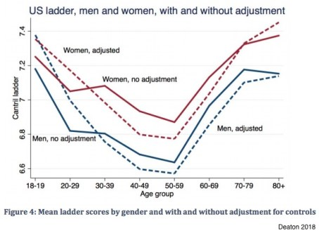 redistribution to middle aged men