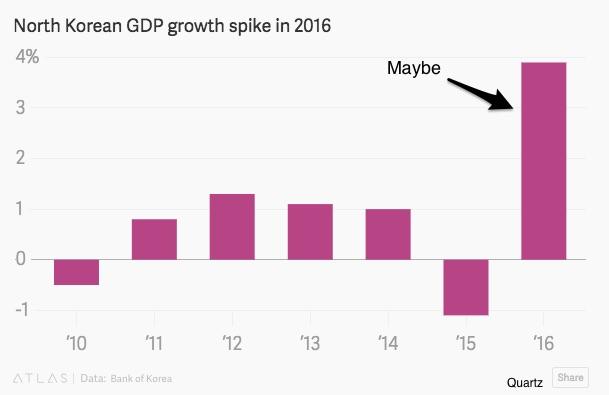 North Korean economy