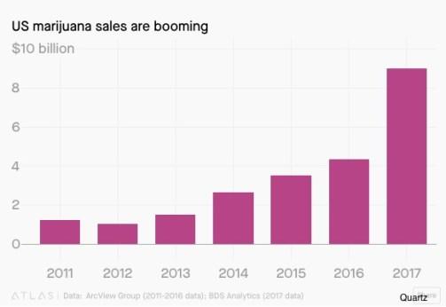 Marijuana economics