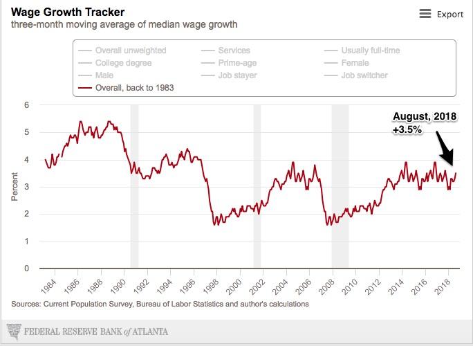 wage growth