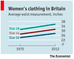 Clothing size inflation
