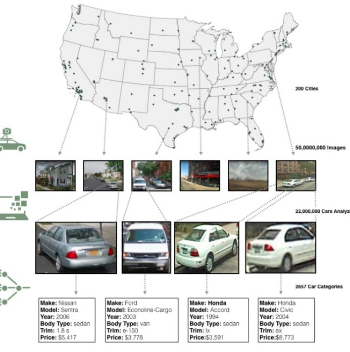 car big data