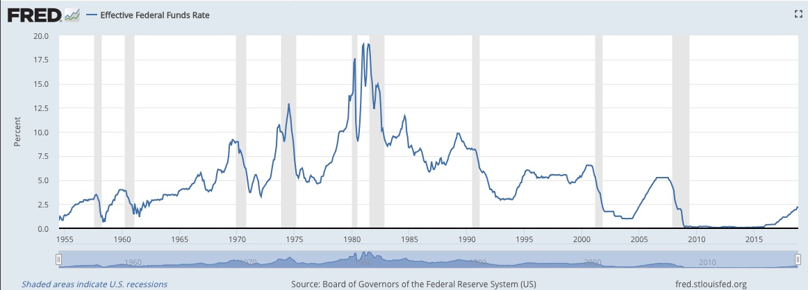 Federal Reserve facts