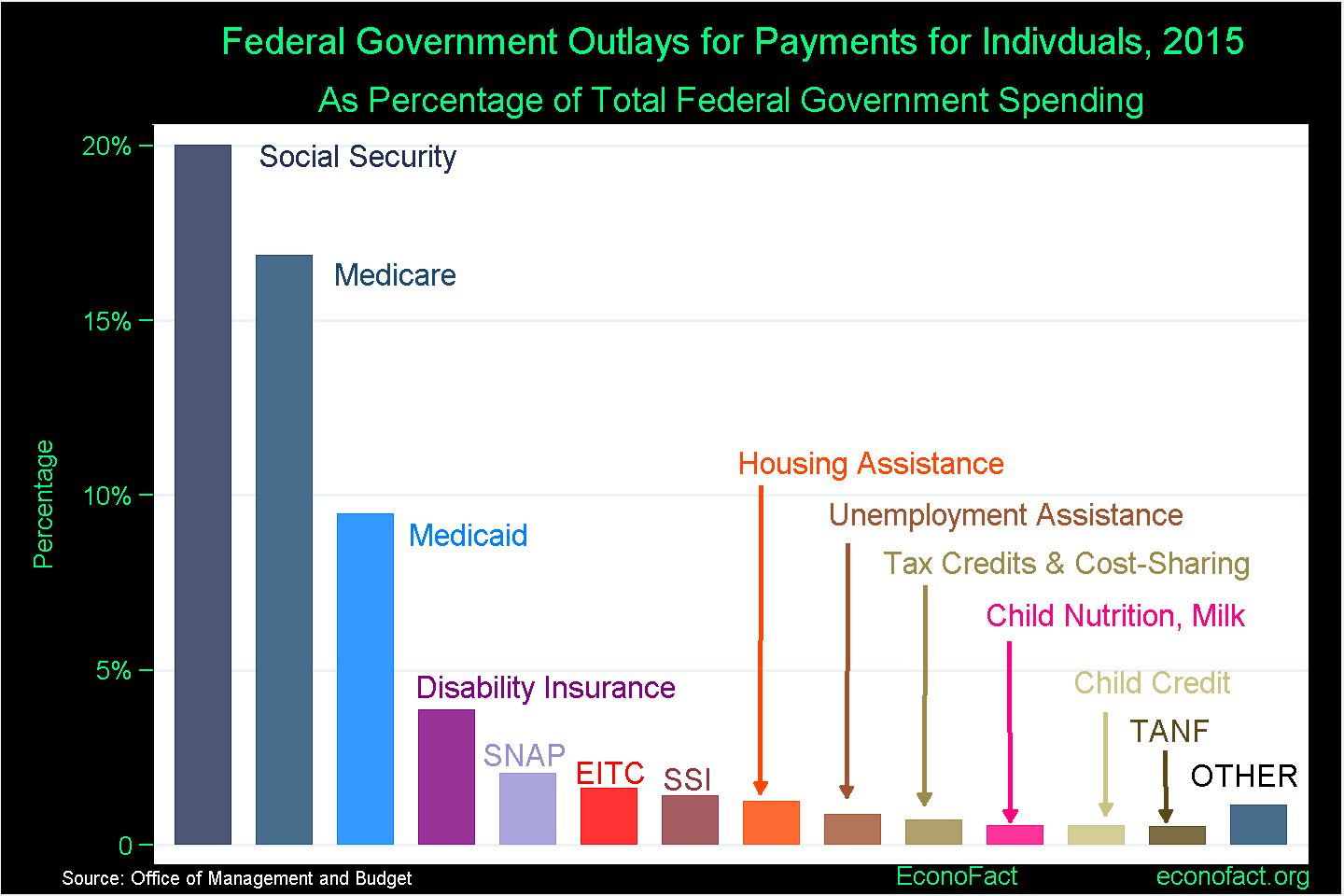 Welfare And The Federal Budget
