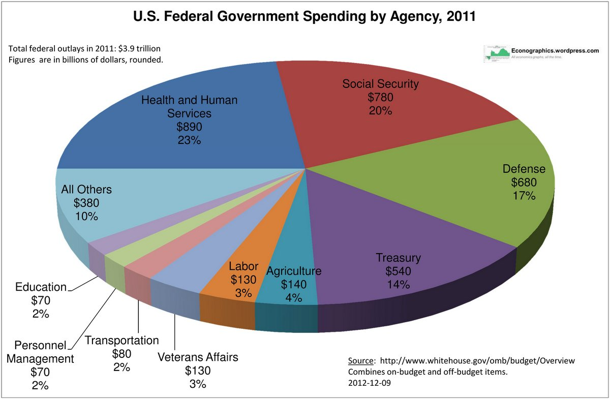 Federal Government Spending By Agency