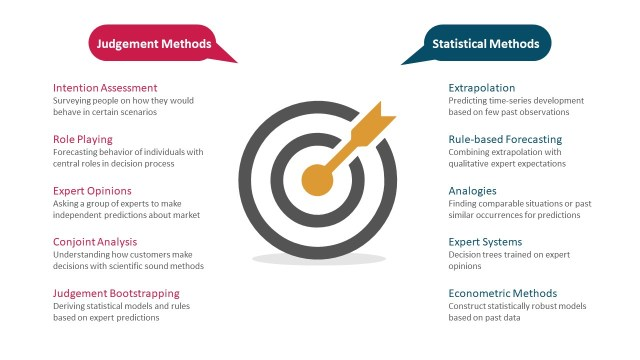 Marketing forecasting methods currently in use