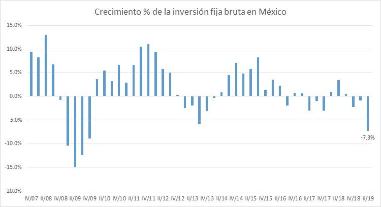IFB México
