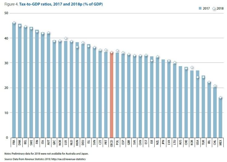 Recaudación fiscal OCDE