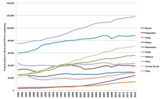 Fonte: Elaboração própria a partir da Total Economy Database (OCDE, 2015).