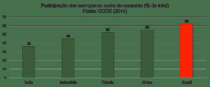 servicos_cesta