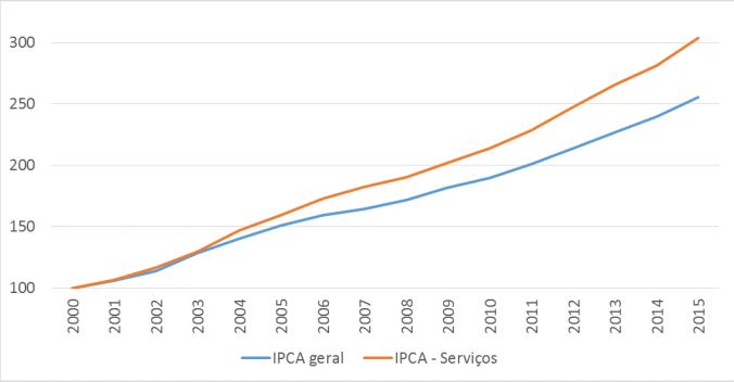 Inflacao de serviços