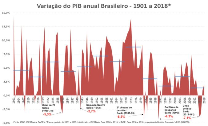 PIB1901-2018